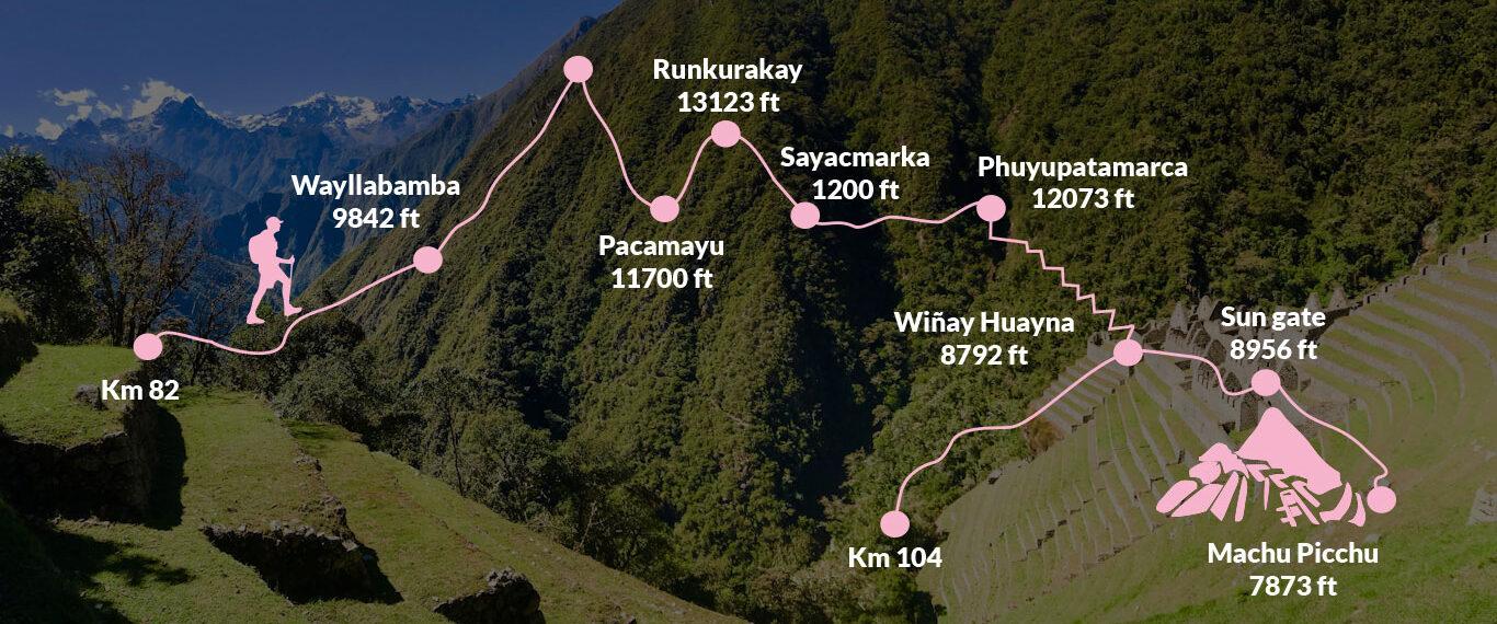 inca trail 5 days